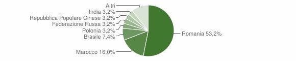Grafico cittadinanza stranieri - Roccabernarda 2014