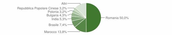 Grafico cittadinanza stranieri - Roccabernarda 2016