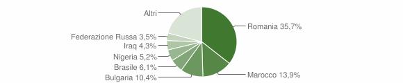 Grafico cittadinanza stranieri - Roccabernarda 2019