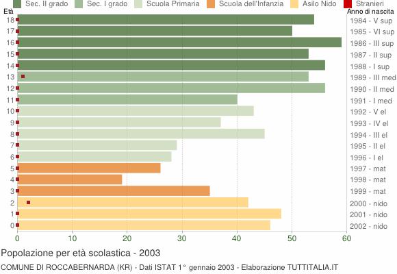 Grafico Popolazione in età scolastica - Roccabernarda 2003