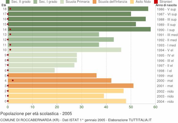 Grafico Popolazione in età scolastica - Roccabernarda 2005