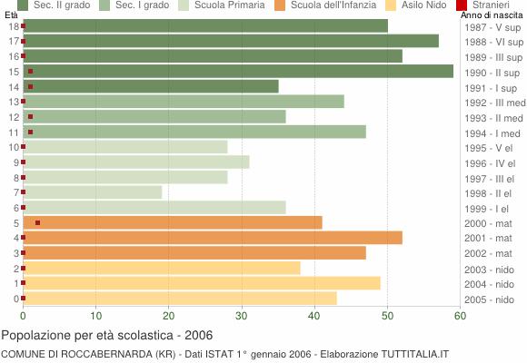Grafico Popolazione in età scolastica - Roccabernarda 2006
