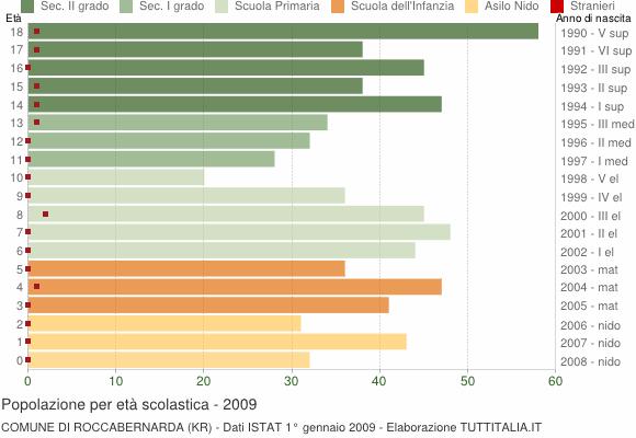 Grafico Popolazione in età scolastica - Roccabernarda 2009