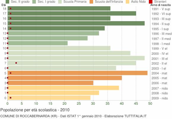 Grafico Popolazione in età scolastica - Roccabernarda 2010