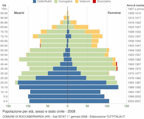 Grafico Popolazione per età, sesso e stato civile Comune di Roccabernarda (KR)