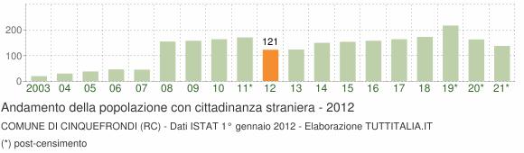 Grafico andamento popolazione stranieri Comune di Cinquefrondi (RC)