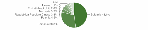 Grafico cittadinanza stranieri - Cinquefrondi 2009