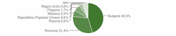 Grafico cittadinanza stranieri - Cinquefrondi 2012