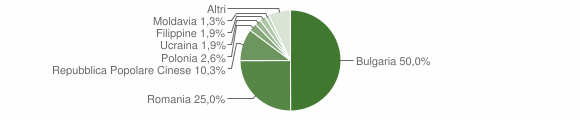 Grafico cittadinanza stranieri - Cinquefrondi 2016