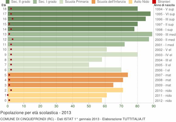 Grafico Popolazione in età scolastica - Cinquefrondi 2013