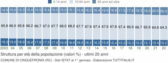 Grafico struttura della popolazione Comune di Cinquefrondi (RC)
