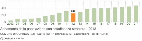 Grafico andamento popolazione stranieri Comune di Curinga (CZ)