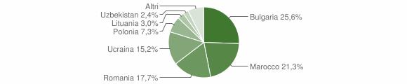 Grafico cittadinanza stranieri - Curinga 2008