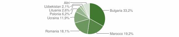 Grafico cittadinanza stranieri - Curinga 2009