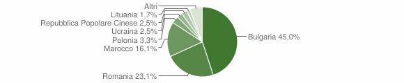 Grafico cittadinanza stranieri - Curinga 2012