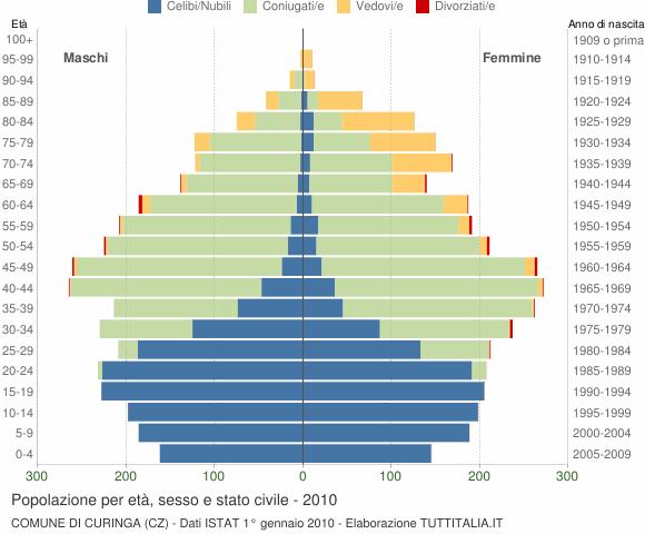 Grafico Popolazione per età, sesso e stato civile Comune di Curinga (CZ)