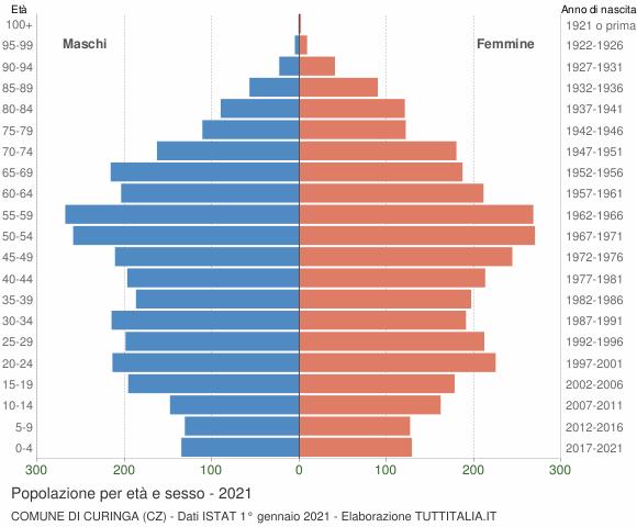 Grafico Popolazione per età e sesso Comune di Curinga (CZ)