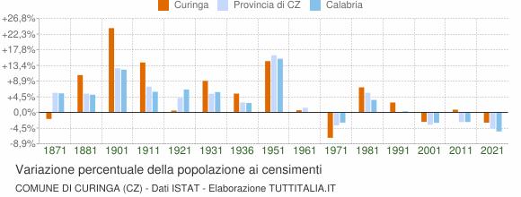 Grafico variazione percentuale della popolazione Comune di Curinga (CZ)