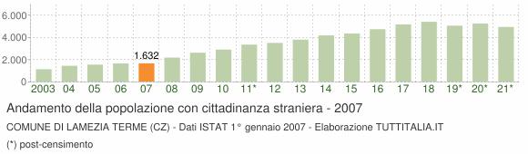 Grafico andamento popolazione stranieri Comune di Lamezia Terme (CZ)