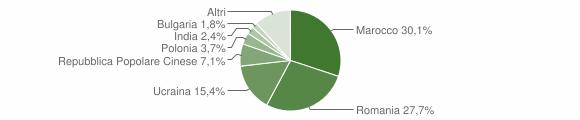 Grafico cittadinanza stranieri - Lamezia Terme 2011