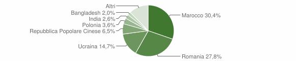Grafico cittadinanza stranieri - Lamezia Terme 2012