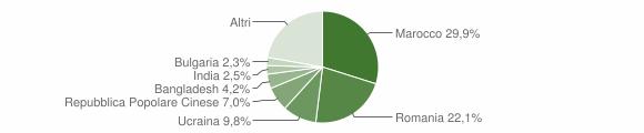 Grafico cittadinanza stranieri - Lamezia Terme 2018