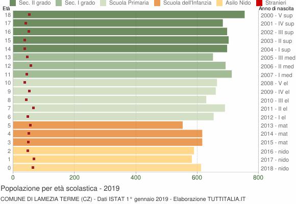 Grafico Popolazione in età scolastica - Lamezia Terme 2019