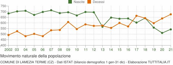 Grafico movimento naturale della popolazione Comune di Lamezia Terme (CZ)