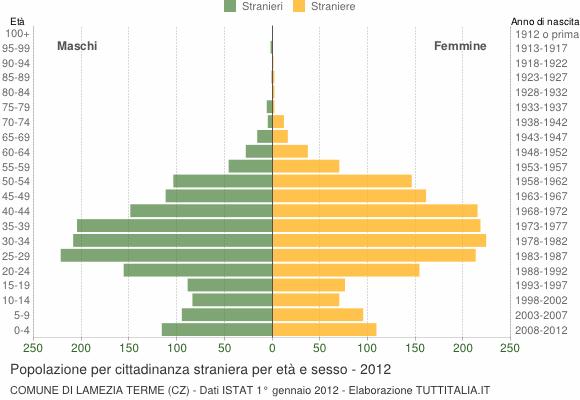 Grafico cittadini stranieri - Lamezia Terme 2012
