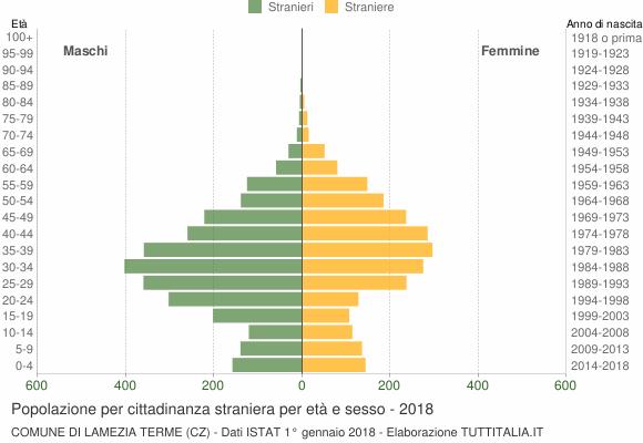 Grafico cittadini stranieri - Lamezia Terme 2018
