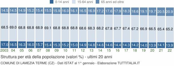 Grafico struttura della popolazione Comune di Lamezia Terme (CZ)