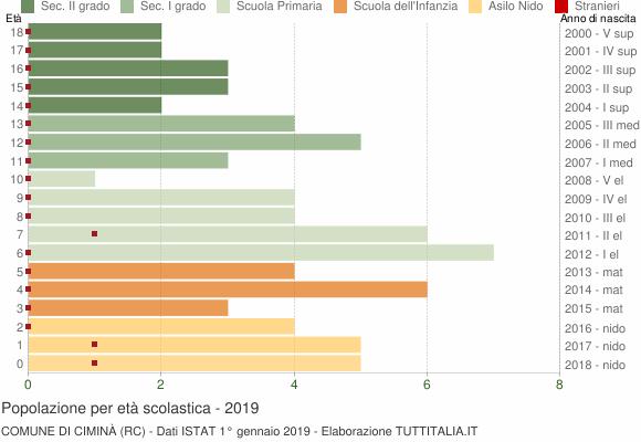Grafico Popolazione in età scolastica - Ciminà 2019