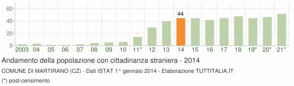Grafico andamento popolazione stranieri Comune di Martirano (CZ)