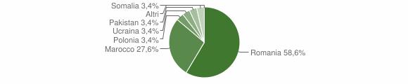 Grafico cittadinanza stranieri - Martirano 2012