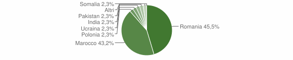 Grafico cittadinanza stranieri - Martirano 2014