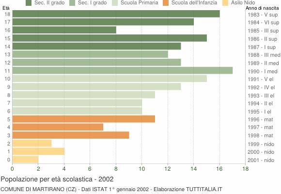 Grafico Popolazione in età scolastica - Martirano 2002
