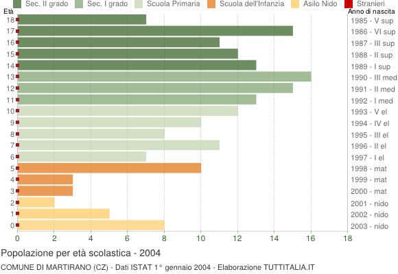 Grafico Popolazione in età scolastica - Martirano 2004