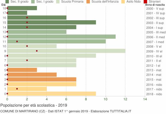Grafico Popolazione in età scolastica - Martirano 2019