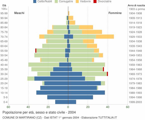 Grafico Popolazione per età, sesso e stato civile Comune di Martirano (CZ)