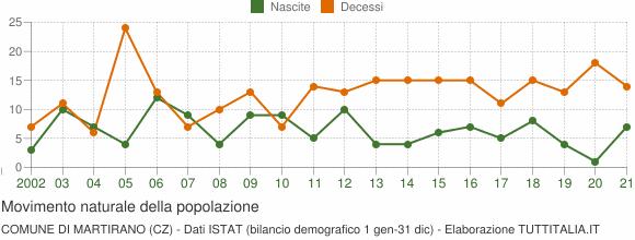 Grafico movimento naturale della popolazione Comune di Martirano (CZ)