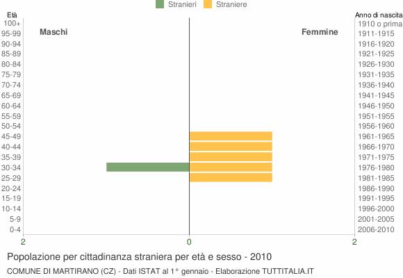 Grafico cittadini stranieri - Martirano 2010