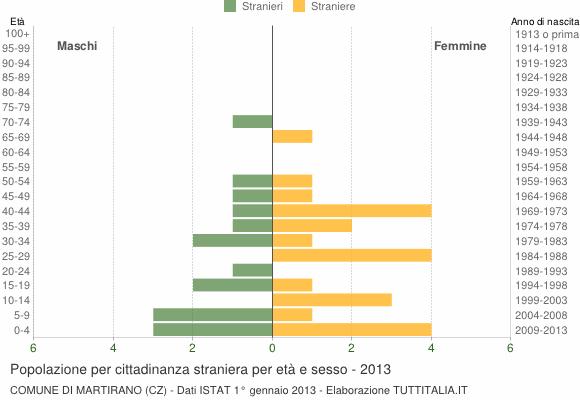 Grafico cittadini stranieri - Martirano 2013