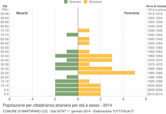 Grafico cittadini stranieri - Martirano 2014