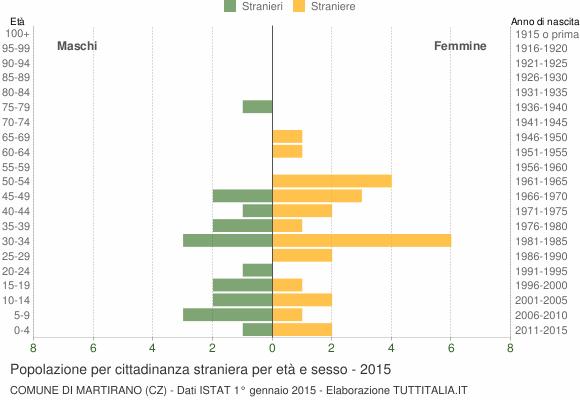 Grafico cittadini stranieri - Martirano 2015
