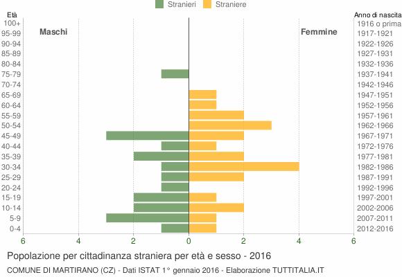 Grafico cittadini stranieri - Martirano 2016