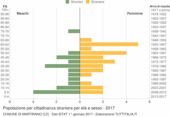 Grafico cittadini stranieri - Martirano 2017