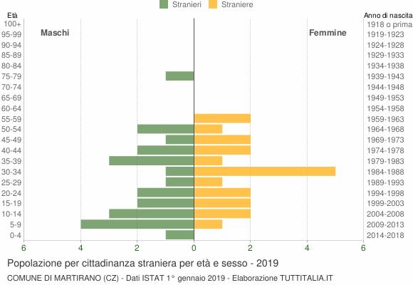 Grafico cittadini stranieri - Martirano 2019