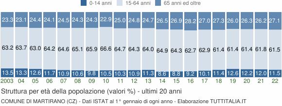 Grafico struttura della popolazione Comune di Martirano (CZ)