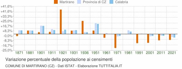 Grafico variazione percentuale della popolazione Comune di Martirano (CZ)