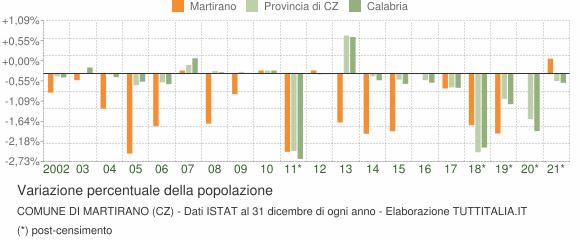 Variazione percentuale della popolazione Comune di Martirano (CZ)